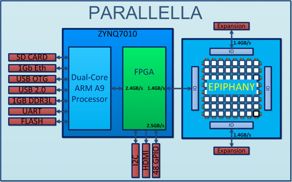Parallella Boards  Zynq-7020 Dual-core Arm A9 Cpu
